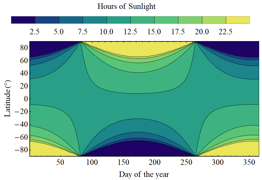 Daylight hours by latitude