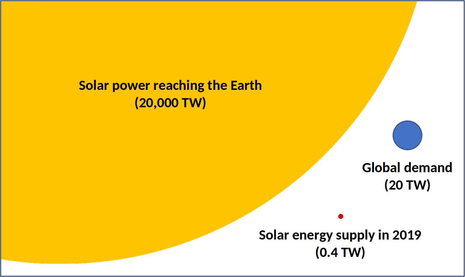 Solar energy compared to demand
